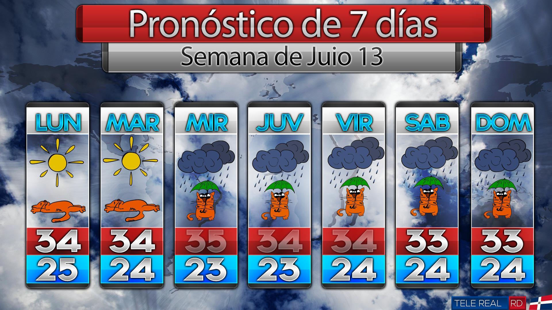 Clima Semana Julio 13